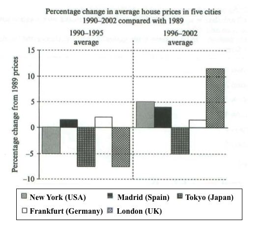 prices of houses essay