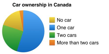 Cars pie chart