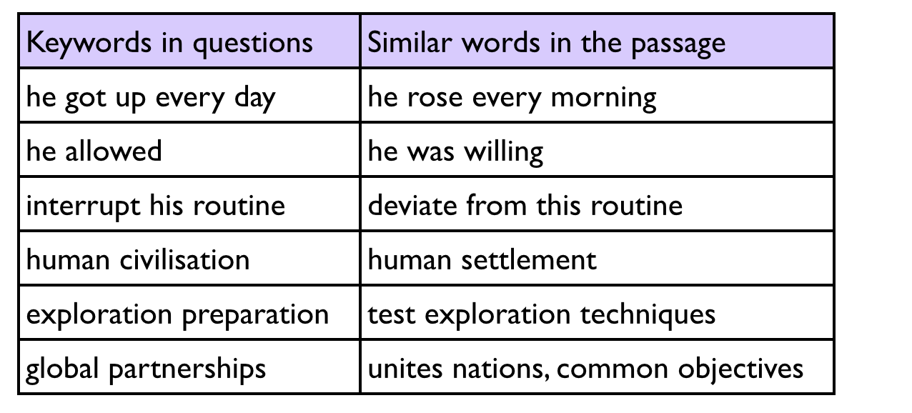 common vocabulary words used in essays How to structure an ielts essay using key vocabulary i would suggest that one way you can use this type of vocabulary is to help structure your writing.