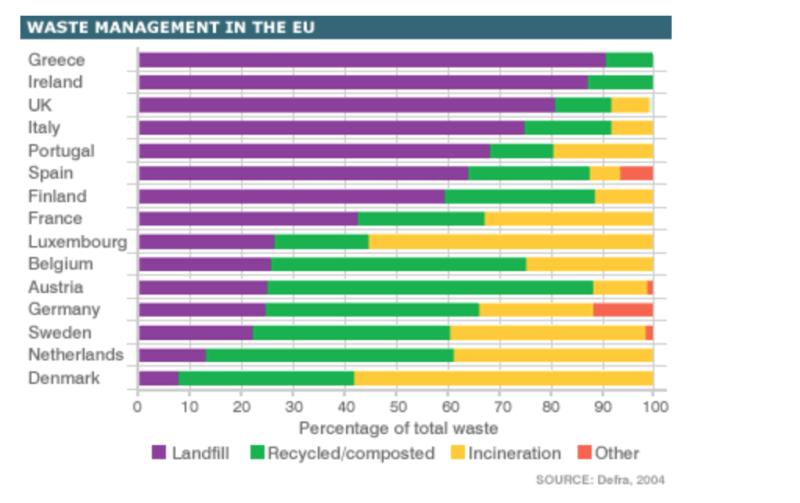 Waste chart